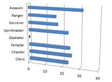 Aion class (non-rep.) survey chart