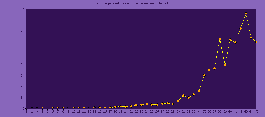 XP req from prev. level - source: Sickbrain@AionSource