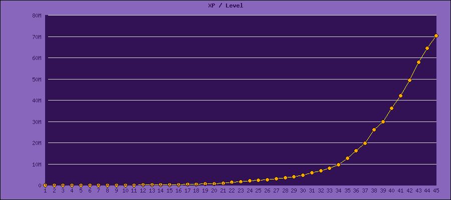 XP req / level graph - source Sickbrain@AionSource